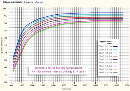 DOSTAWA GRATIS! 01538915 Silnik hydrauliczny wielotłoczkowy osiowy Hydro Leduc (objętość robocza: 90 cm³, maks. prędkość ciągła: 4500 min-1 /obr/min)